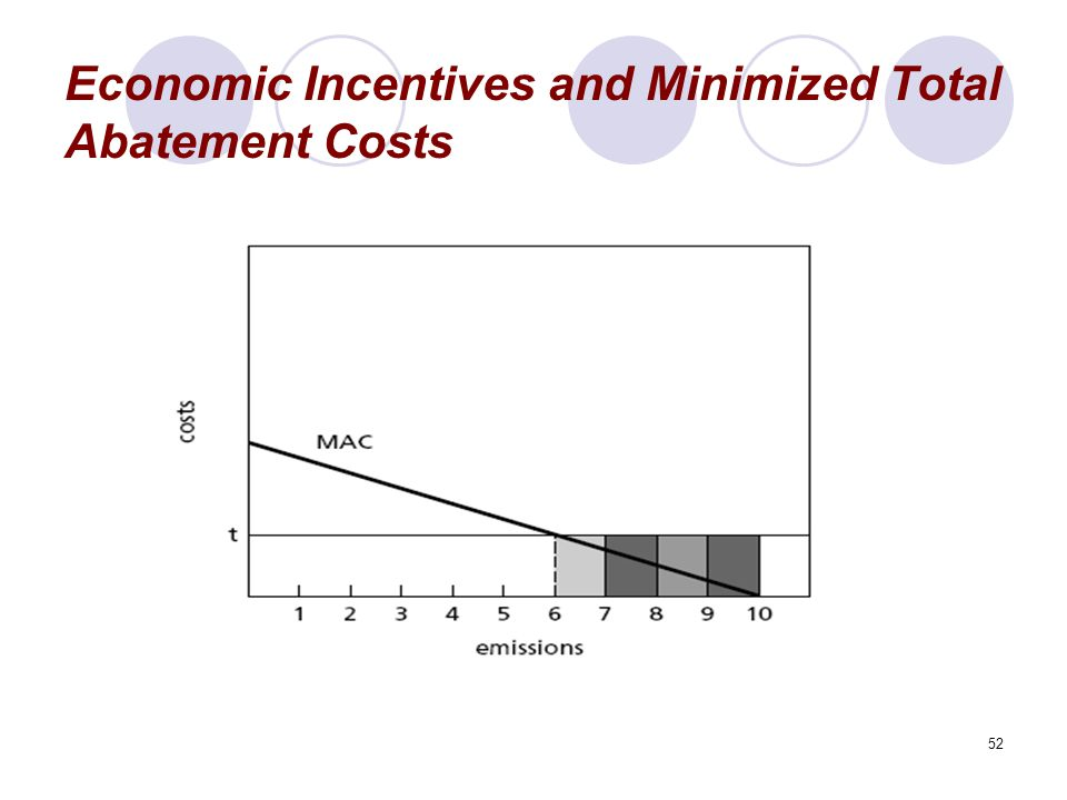 52 Economic Incentives and Minimized Total Abatement Costs
