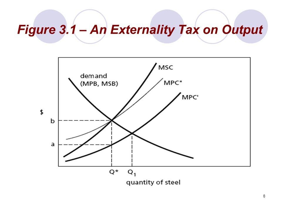 8 Figure 3.1 – An Externality Tax on Output