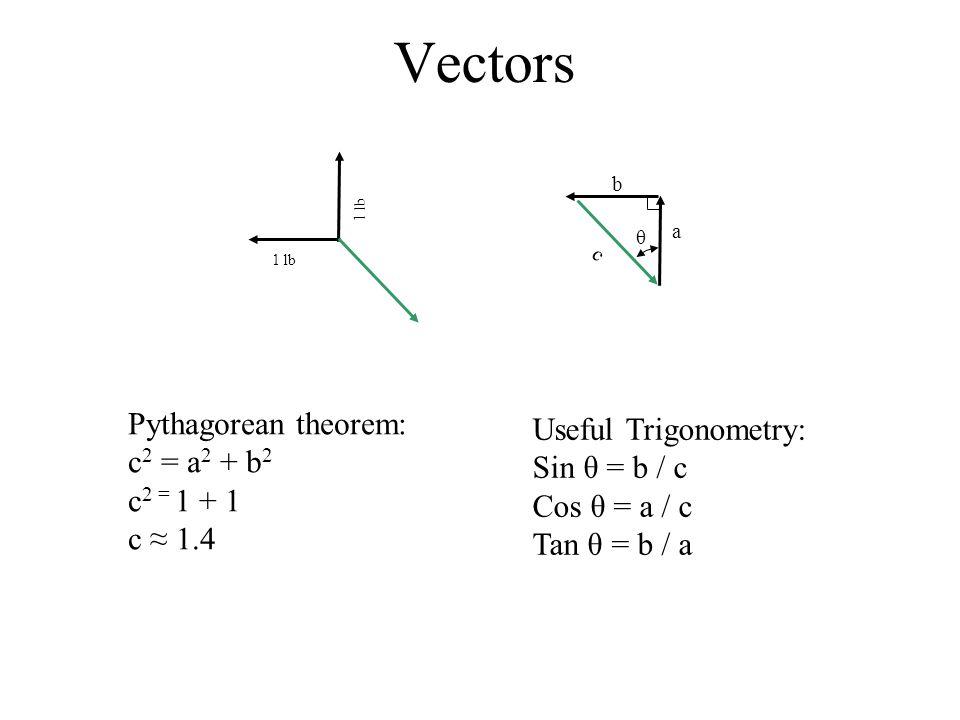 1 lb Vectors 1 lb a b Pythagorean theorem: c 2 = a 2 + b 2 c 2 = 1 + 1 c ≈ 1.4 c Useful Trigonometry: Sin θ = b / c Cos θ = a / c Tan θ = b / a θ