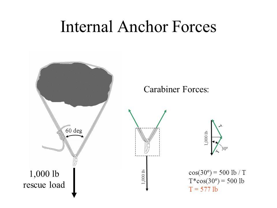 Internal Anchor Forces 1,000 lb rescue load cos(30º) = 500 lb / T T*cos(30º) = 500 lb T = 577 lb 1,000 lb Carabiner Forces: T 1,000 lb T 30º 60 deg