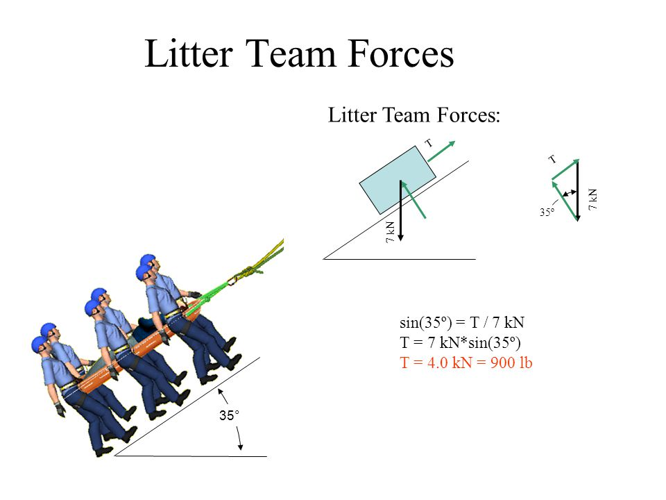 35° Litter Team Forces sin(35º) = T / 7 kN T = 7 kN*sin(35º) T = 4.0 kN = 900 lb Litter Team Forces: 7 kN T T 35º