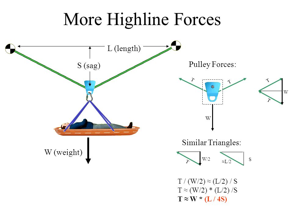 W (weight) L (length) S (sag) More Highline Forces T / (W/2) ≈ (L/2) / S T ≈ (W/2) * (L/2) /S T ≈ W * (L / 4S) T W T W W/2 ≈L/2 S T T T Pulley Forces: Similar Triangles: