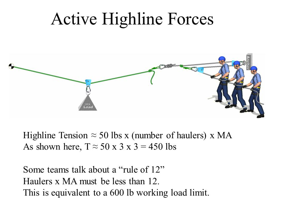 Active Highline Forces Highline Tension ≈ 50 lbs x (number of haulers) x MA As shown here, T ≈ 50 x 3 x 3 = 450 lbs Some teams talk about a rule of 12 Haulers x MA must be less than 12.