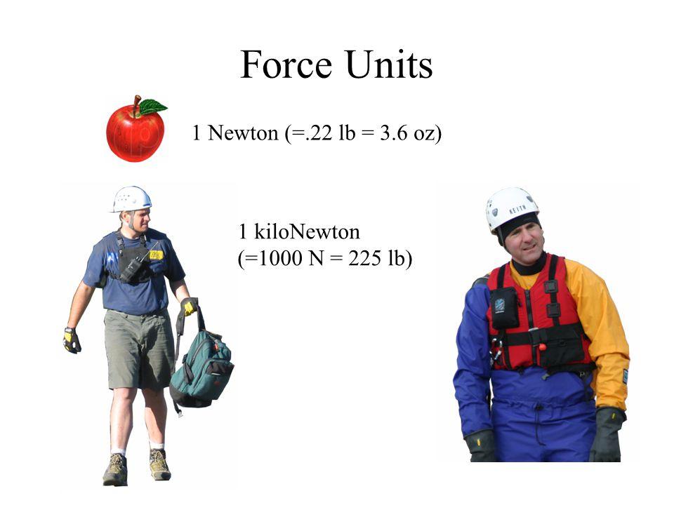 Force Units 1 Newton (=.22 lb = 3.6 oz) 1 kiloNewton (=1000 N = 225 lb)