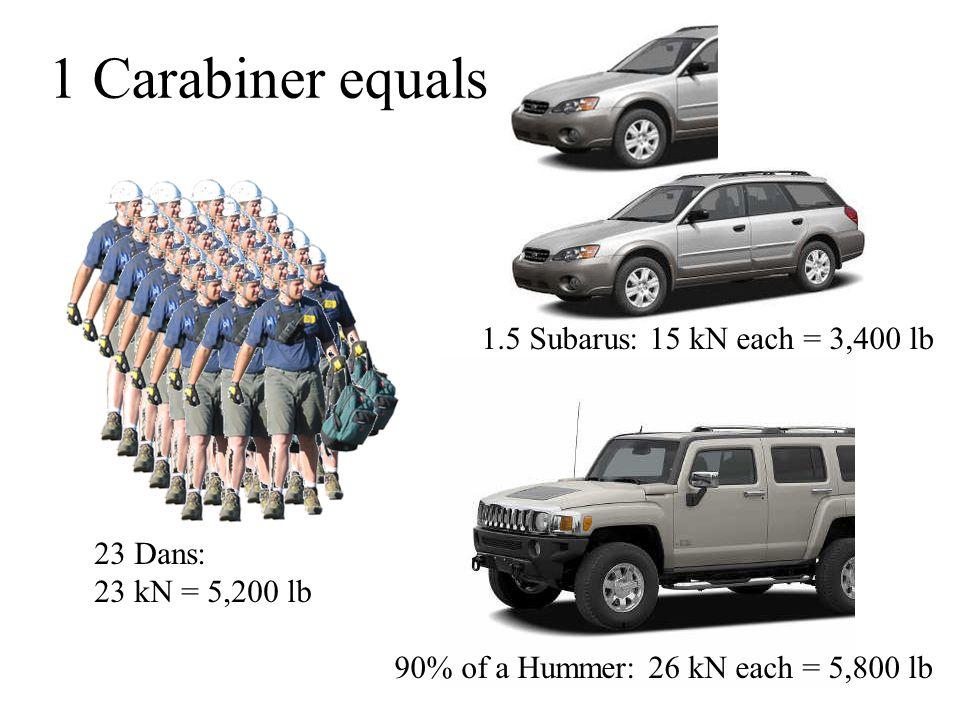 23 Dans: 23 kN = 5,200 lb 90% of a Hummer: 26 kN each = 5,800 lb 1 Carabiner equals 1.5 Subarus: 15 kN each = 3,400 lb