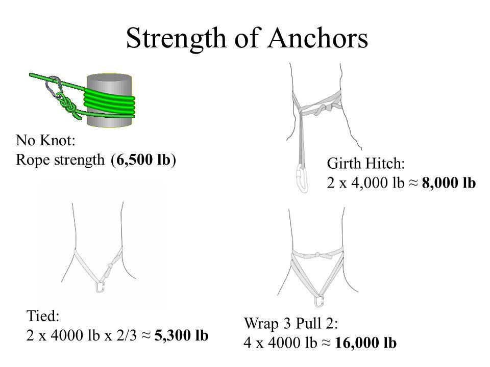 Tied: 2 x 4000 lb x 2/3 ≈ 5,300 lb Wrap 3 Pull 2: 4 x 4000 lb ≈ 16,000 lb No Knot: Rope strength (6,500 lb) Girth Hitch: 2 x 4,000 lb ≈ 8,000 lb Strength of Anchors
