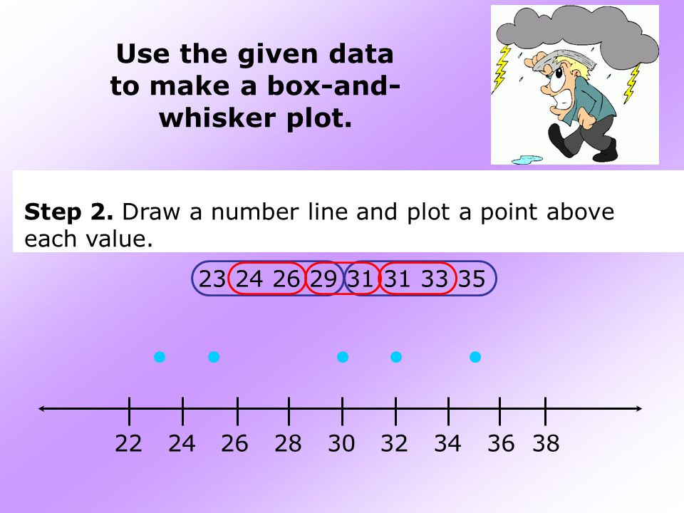 Use the given data to make a box-and- whisker plot.