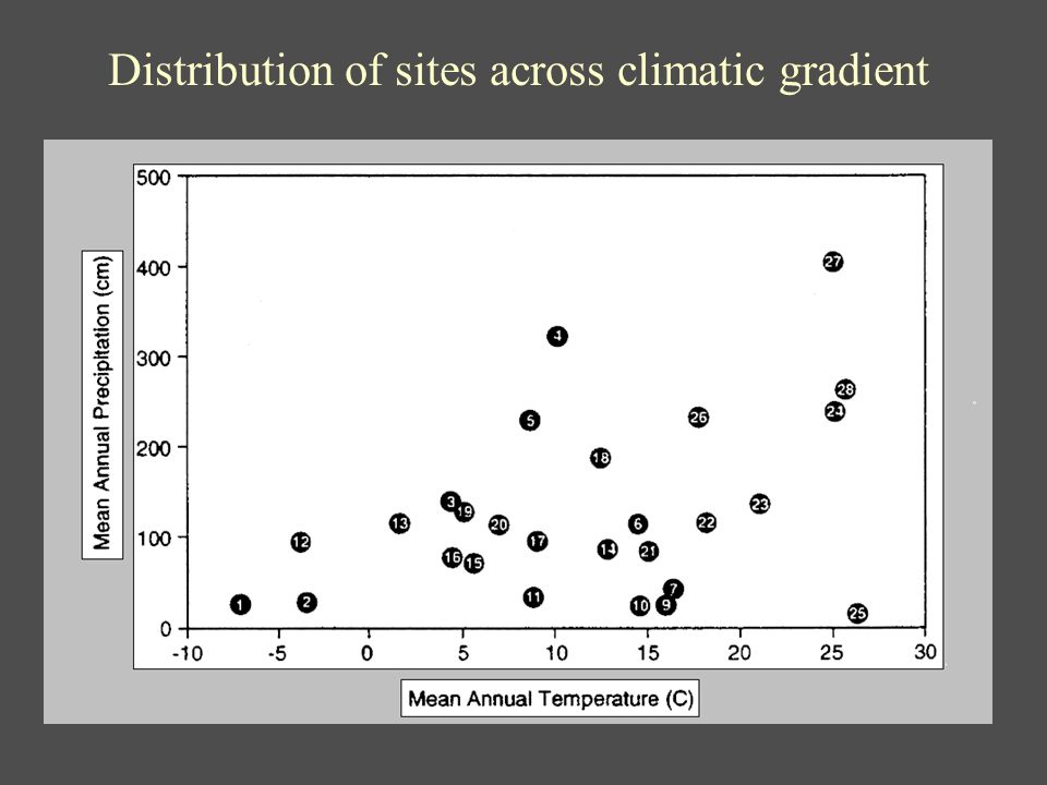 Distribution of sites across climatic gradient