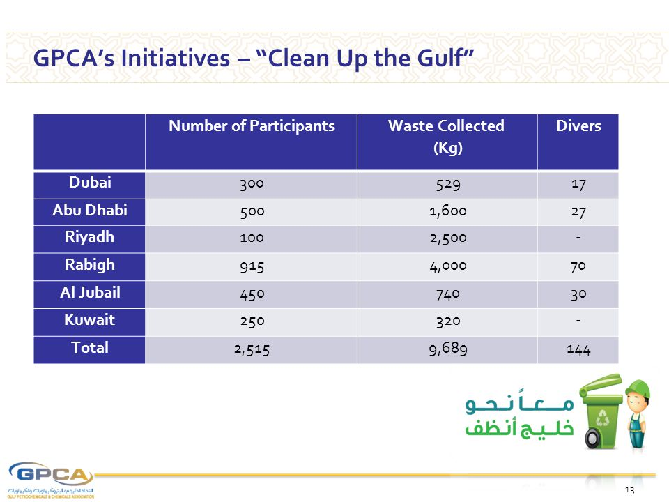 "13 GPCA's Initiatives – ""Clean Up the Gulf"" Number of Participants Waste Collected (Kg) Divers Dubai30052917 Abu Dhabi5001,60027 Riyadh1002,500- Rabig"