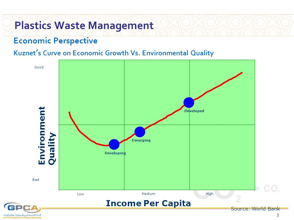 CO 2 Plastics Waste Management 3 Income Per Capita Low MediumHigh Environment Quality Bad Good Source: World Bank Emerging Developed Economic Perspect