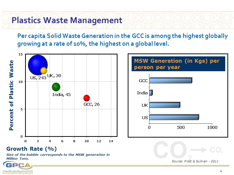 CO 2 Plastics Waste Management 4 Per capita Solid Waste Generation in the GCC is among the highest globally growing at a rate of 10%, the highest on a global level.