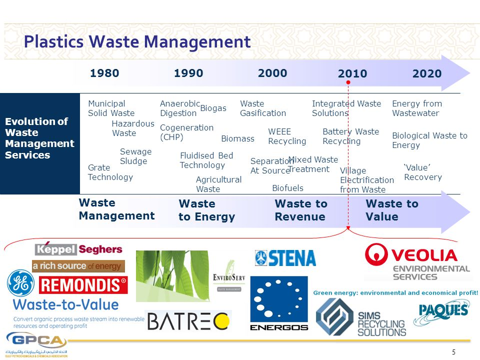 CO 2 Plastic Waste Management..The disposal options.