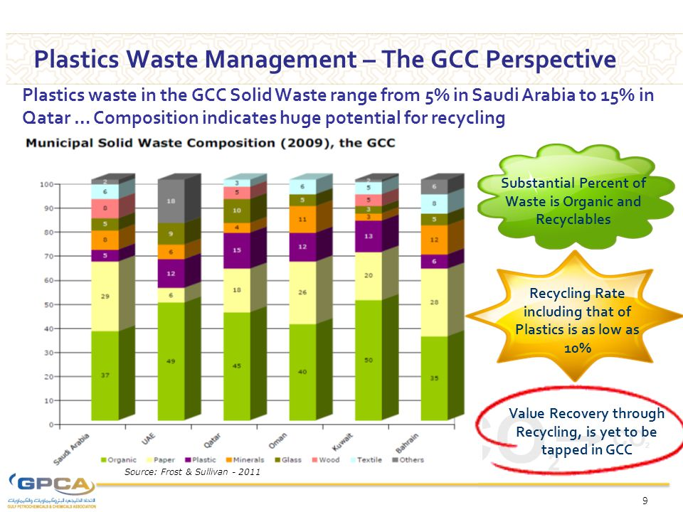 CO 2 Substantial Percent of Waste is Organic and Recyclables Recycling Rate including that of Plastics is as low as 10% Source: Frost & Sullivan - 2011 Value Recovery through Recycling, is yet to be tapped in GCC Plastics waste in the GCC Solid Waste range from 5% in Saudi Arabia to 15% in Qatar … Composition indicates huge potential for recycling 9 Plastics Waste Management – The GCC Perspective