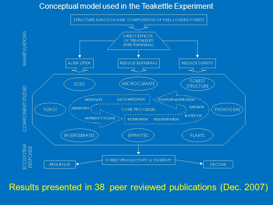 Conceptual model used in the Teakettle Experiment Results presented in 38 peer reviewed publications (Dec.