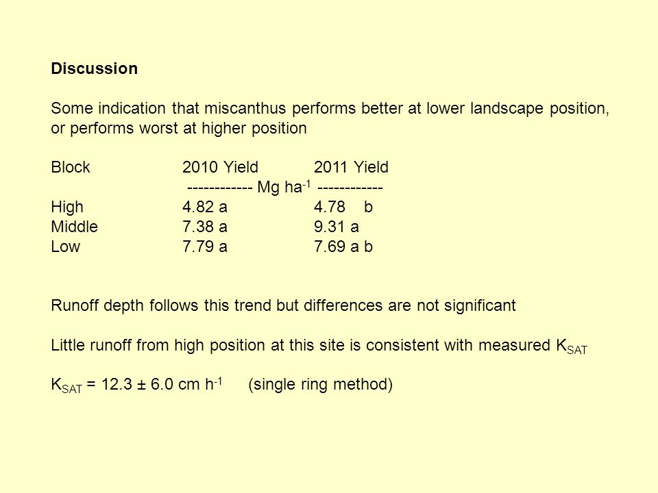 Discussion Some indication that miscanthus performs better at lower landscape position, or performs worst at higher position Block2010 Yield2011 Yield ------------ Mg ha -1 ------------ High4.82 a4.78 b Middle7.38 a9.31 a Low7.79 a7.69 a b Runoff depth follows this trend but differences are not significant Little runoff from high position at this site is consistent with measured K SAT K SAT = 12.3 ± 6.0 cm h -1 (single ring method)
