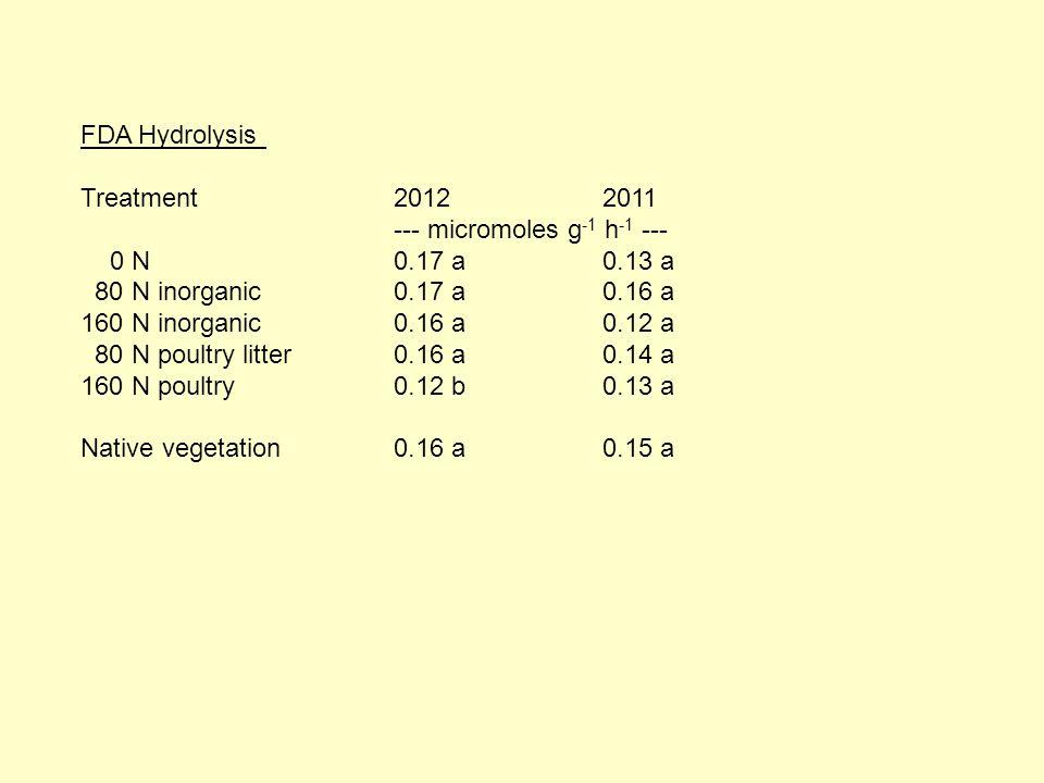 FDA Hydrolysis Treatment20122011 --- micromoles g -1 h -1 --- 0 N0.17 a0.13 a 80 N inorganic0.17 a0.16 a 160 N inorganic0.16 a0.12 a 80 N poultry litter0.16 a 0.14 a 160 N poultry0.12 b0.13 a Native vegetation0.16 a 0.15 a