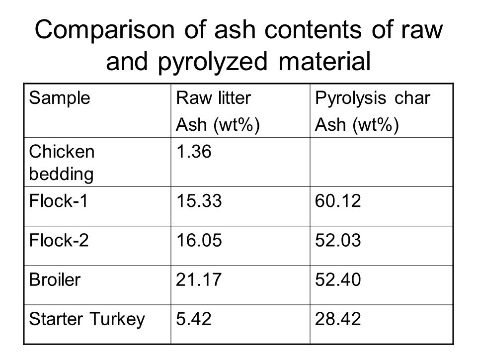 Comparison of ash contents of raw and pyrolyzed material SampleRaw litter Ash (wt%) Pyrolysis char Ash (wt%) Chicken bedding 1.36 Flock-115.3360.12 Flock-216.0552.03 Broiler21.1752.40 Starter Turkey5.4228.42