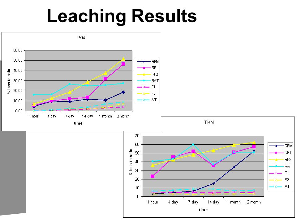 Leaching Results