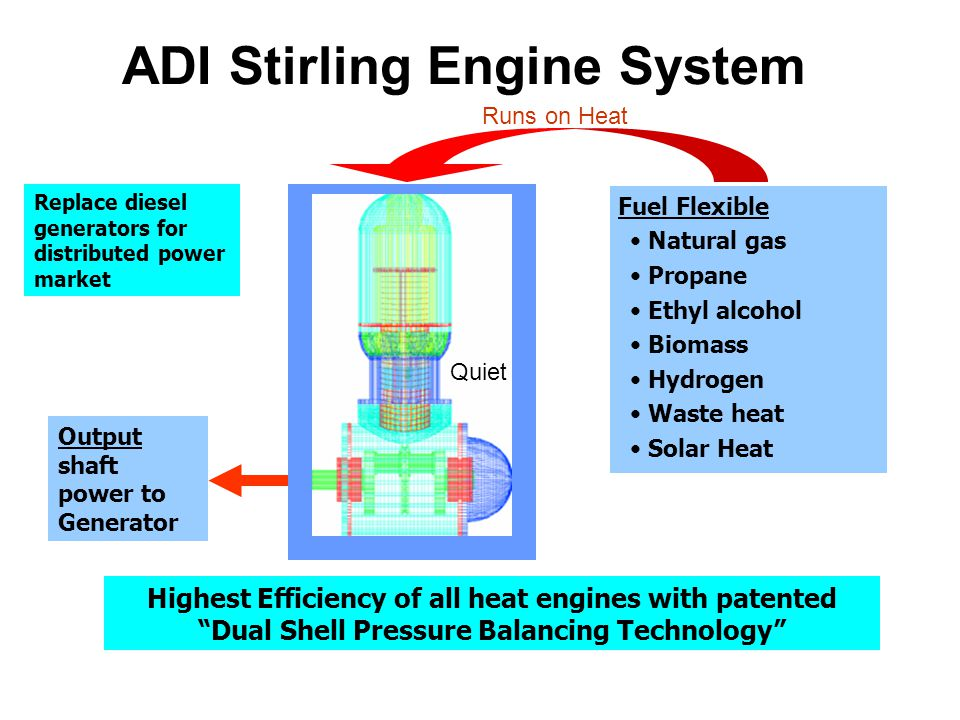 ADI Stirling Engine System Fuel Flexible Natural gas Propane Ethyl alcohol Biomass Hydrogen Waste heat Solar Heat Output shaft power to Generator Highest Efficiency of all heat engines with patented Dual Shell Pressure Balancing Technology Runs on Heat Replace diesel generators for distributed power market Quiet