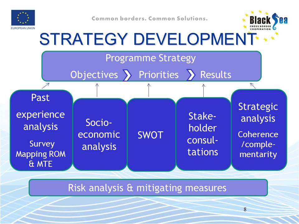 8 Past experience analysis Survey Mapping ROM & MTE Socio- economic analysis SWOT Strategic analysis Coherence /comple- mentarity Risk analysis & miti