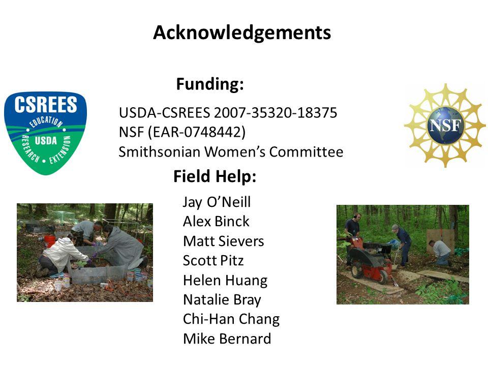 Acknowledgements USDA-CSREES 2007-35320-18375 NSF (EAR-0748442) Smithsonian Women's Committee Funding: Field Help: Jay O'Neill Alex Binck Matt Sievers