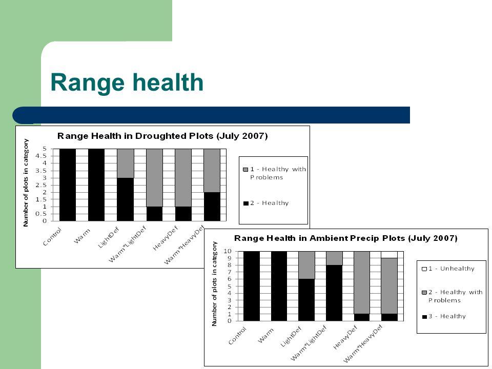Range health