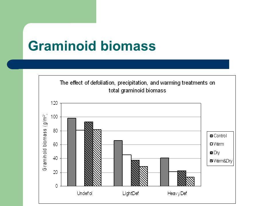 Graminoid biomass