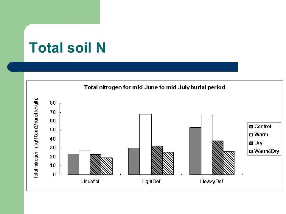 Total soil N