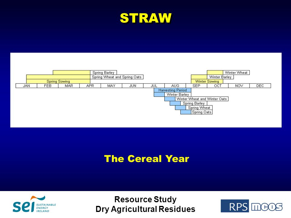 Resource Study Dry Agricultural ResiduesSTRAWSTRAW The Cereal Year
