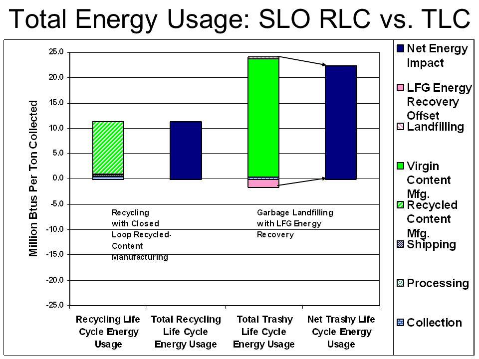 Total Energy Usage: SLO RLC vs. TLC