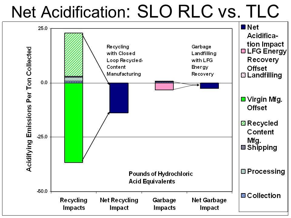 Net Acidification : SLO RLC vs. TLC