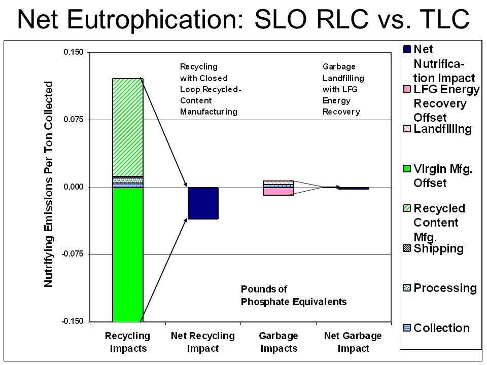 Net Eutrophication: SLO RLC vs. TLC