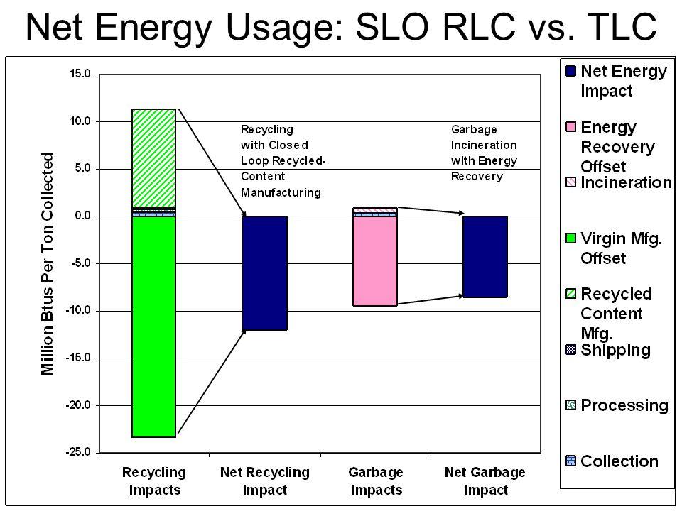 Net Energy Usage: SLO RLC vs. TLC
