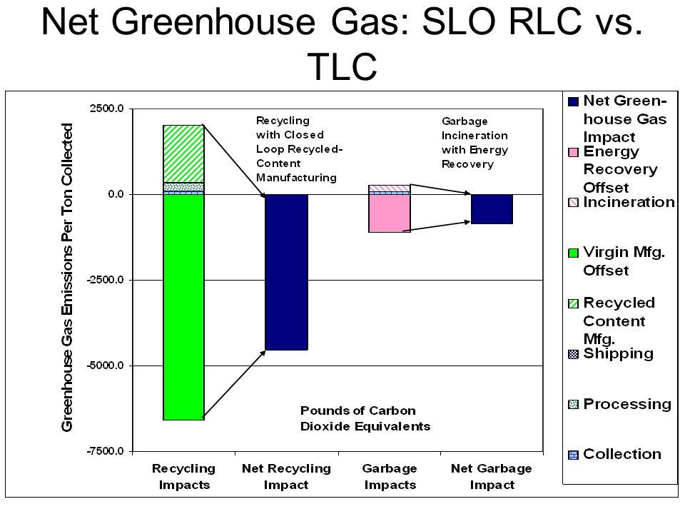 Net Greenhouse Gas: SLO RLC vs. TLC