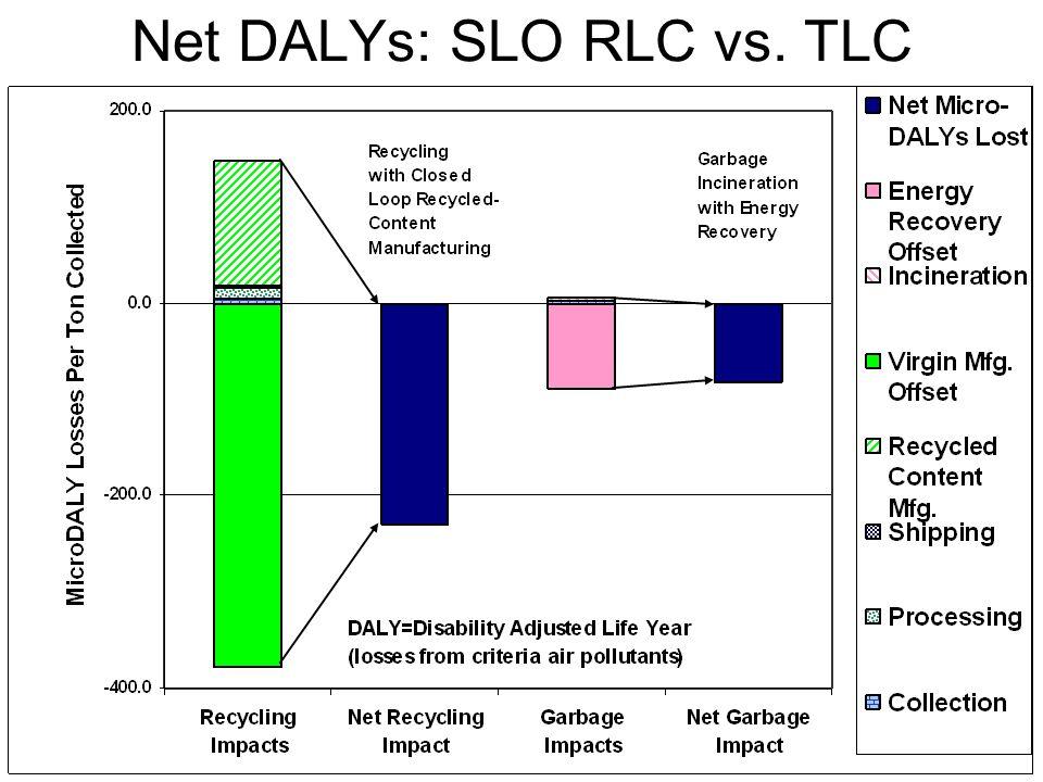 Net DALYs: SLO RLC vs. TLC