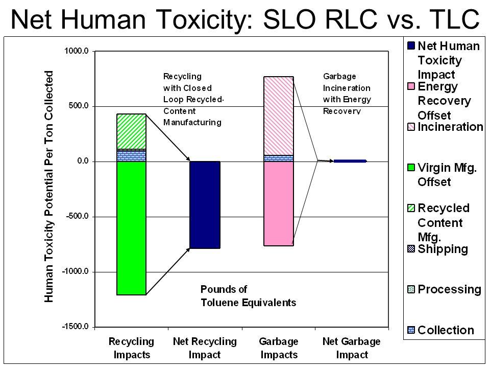 Net Human Toxicity: SLO RLC vs. TLC