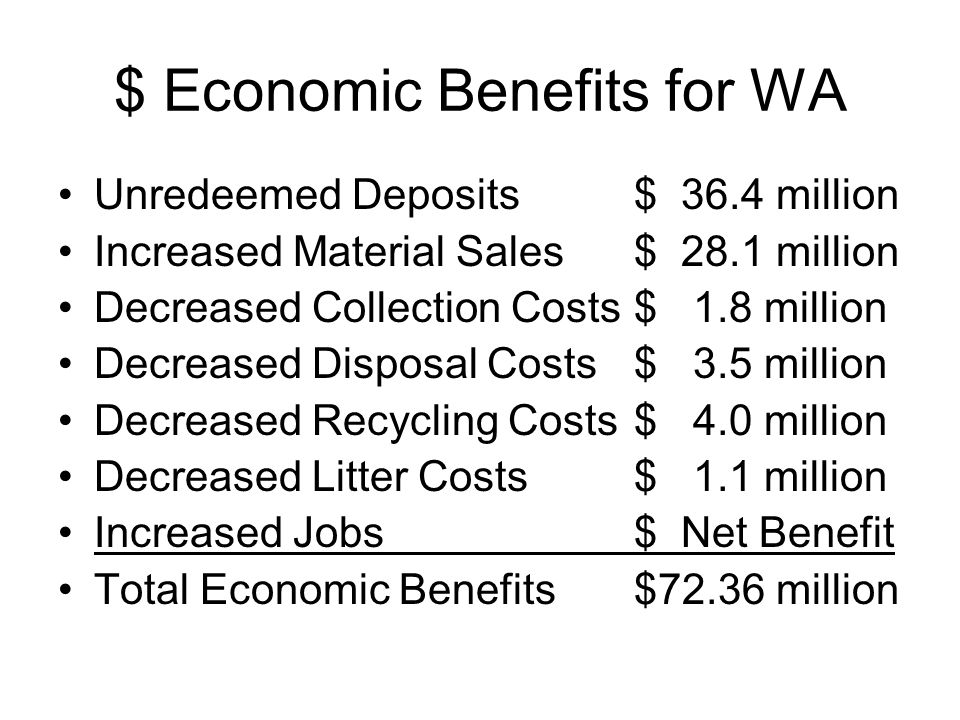 $ Economic Benefits for WA Unredeemed Deposits$ 36.4 million Increased Material Sales$ 28.1 million Decreased Collection Costs$ 1.8 million Decreased Disposal Costs$ 3.5 million Decreased Recycling Costs$ 4.0 million Decreased Litter Costs$ 1.1 million Increased Jobs$ Net Benefit Total Economic Benefits$72.36 million