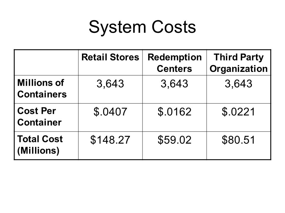 System Costs Retail StoresRedemption Centers Third Party Organization Millions of Containers 3,643 Cost Per Container $.0407$.0162$.0221 Total Cost (Millions) $148.27$59.02$80.51