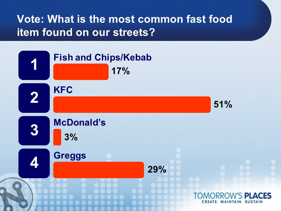 Vote: What is the most common fast food item found on our streets? 1 2 3 4 Fish and Chips/Kebab KFC McDonald's Greggs 17% 51% 3% 29%