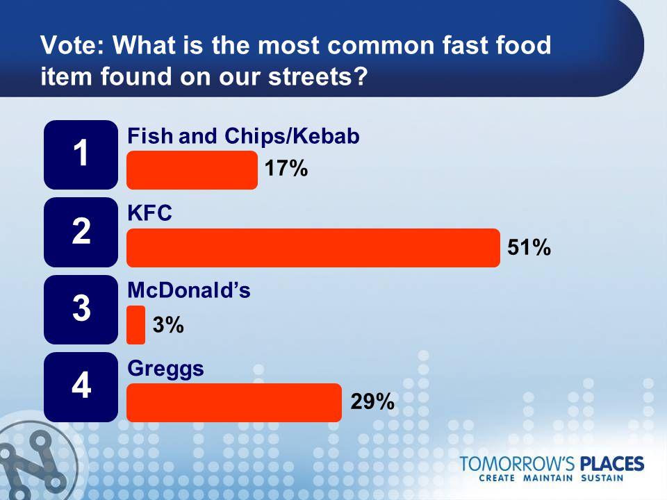 Gutter Share McDonald's – 29% Fish & Chip/Kebab – 21% Greggs – 18% KFC – 8% Subway – 5%