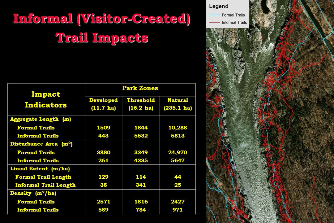 Impact Indicators Park Zones Developed (11.7 ha) Threshold (16.2 ha) Natural (235.1 ha) Aggregate Length (m) Formal Trails1509184410,288 Informal Trails44355325813 Disturbance Area (m 2 ) Formal Trails3880334924,970 Informal Trails26143355647 Lineal Extent (m/ha) Formal Trail Length12911444 Informal Trail Length3834125 Density (m 2 /ha) Formal Trails257118162427 Informal Trails589784971 Informal (Visitor-Created) Trail Impacts