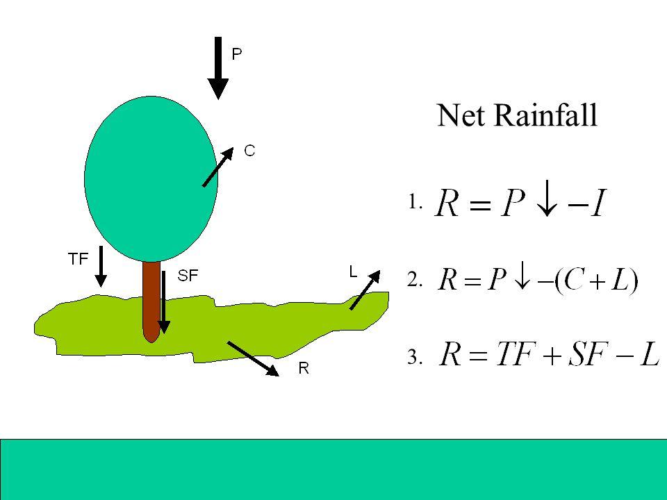 Net Rainfall 1. 2. 3.