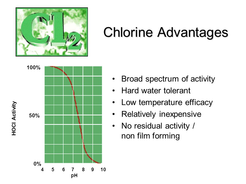Broad spectrum of activity Hard water tolerant Low temperature efficacy Relatively inexpensive No residual activity / non film forming Chlorine Advantages 100% 50% 0% HOCI Activity 4 5 6 7 8 9 10 pH