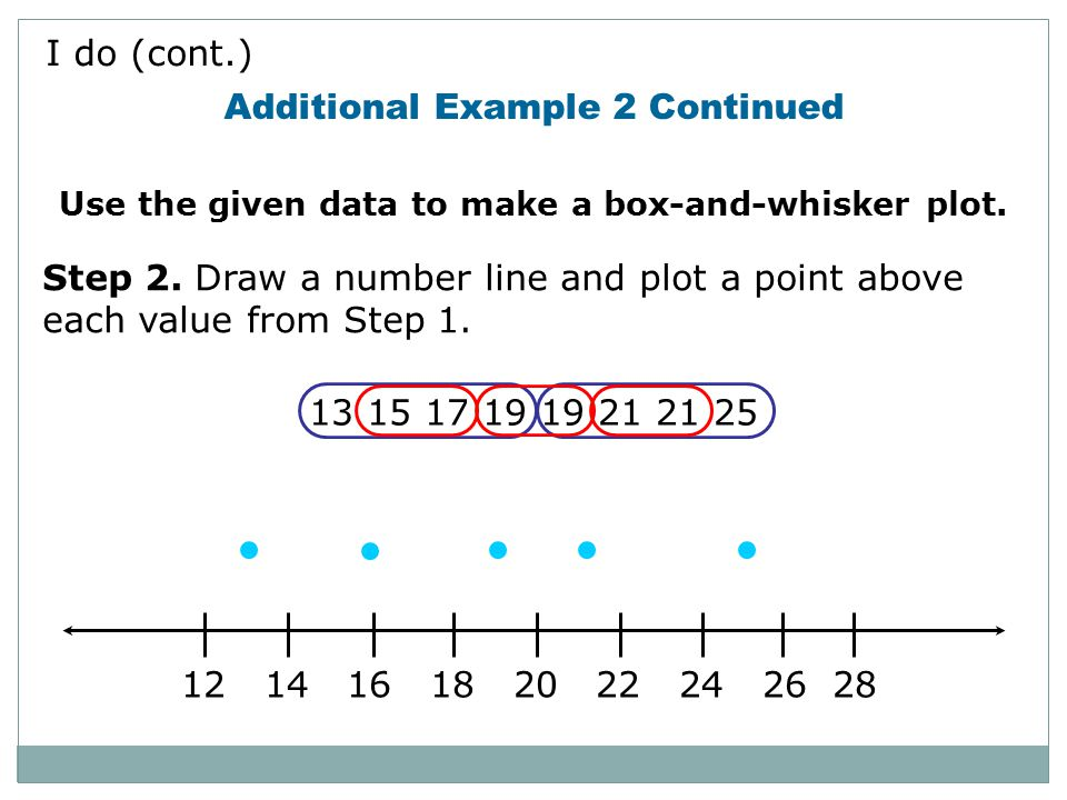 Use the given data to make a box-and-whisker plot.