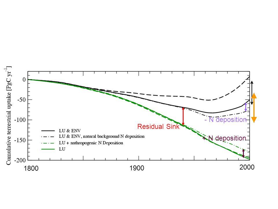 Residual Sink - N deposition 1800 2000 1900 + N deposition
