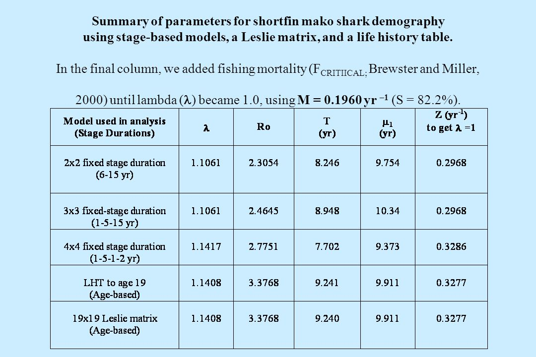 Summary of parameters for shortfin mako shark demography using stage-based models, a Leslie matrix, and a life history table. In the final column, we