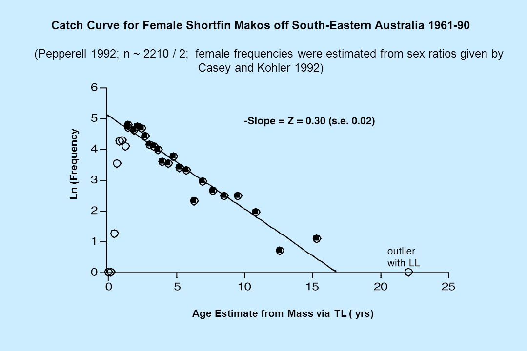 Age Estimate from Mass via TL ( yrs) Ln (Frequency Catch Curve for Female Shortfin Makos off South-Eastern Australia 1961-90 (Pepperell 1992; n ~ 2210