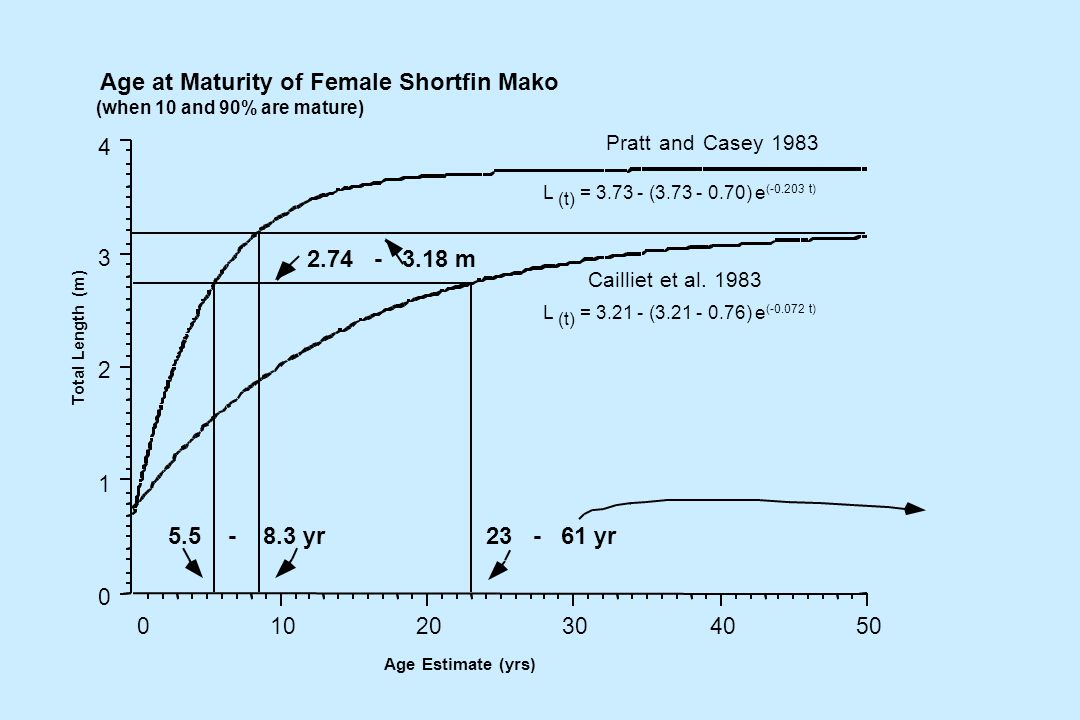 L (t) = 3.21 - (3.21 - 0.76) e (-0.072 t) L (t) = 3.73 - (3.73 - 0.70) e (-0.203 t) Age at Maturity of Female Shortfin Mako (when 10 and 90% are mature) Total Length (m) Age Estimate (yrs)