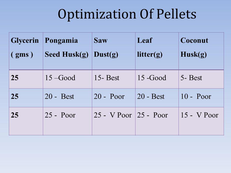 Optimization Of Pellets Glycerin ( gms ) Pongamia Seed Husk(g) Saw Dust(g) Leaf litter(g) Coconut Husk(g) 2515 –Good15- Best15 -Good5- Best 2520 - Best20 - Poor20 - Best10 - Poor 2525 - Poor25 - V Poor25 - Poor15 - V Poor