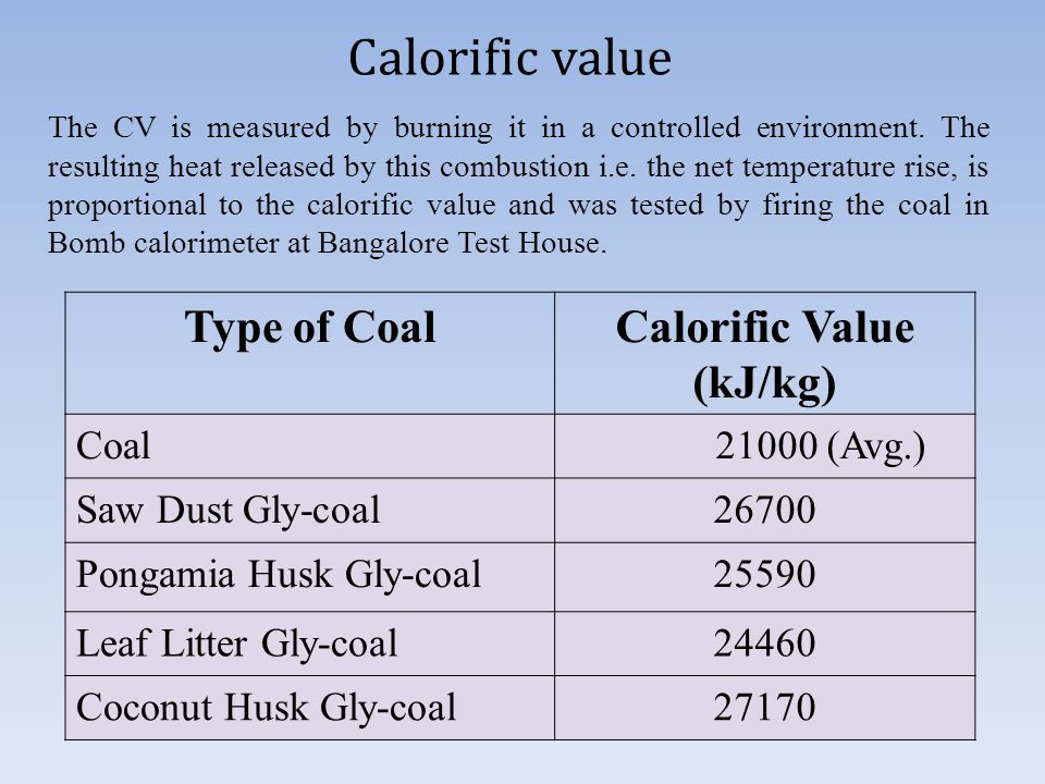 Calorific value Type of CoalCalorific Value (kJ/kg) Coal (Avg.) Saw Dust Gly-coal26700 Pongamia Husk Gly-coal25590 Leaf Litter Gly-coal24460 Coconut Husk Gly-coal27170 The CV is measured by burning it in a controlled environment.